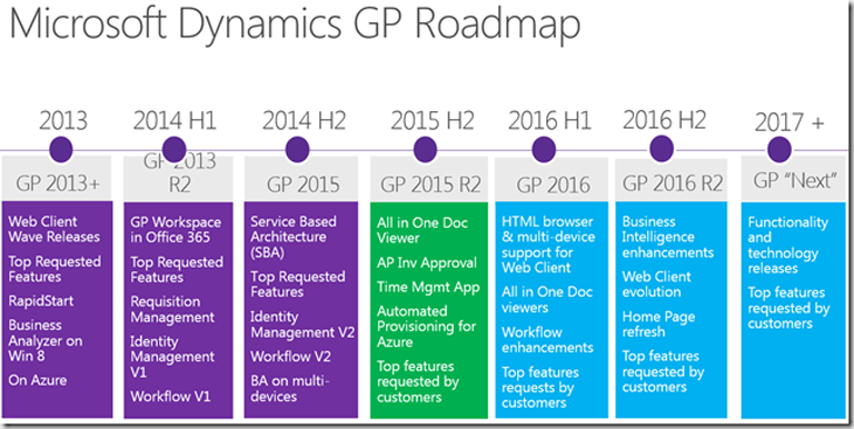 What's New in Microsoft Dynamics GP 2016   Collins Computing